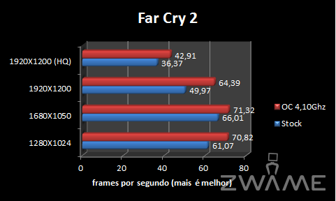 [Analise] ASRock X58 Extreme3 FarCry2