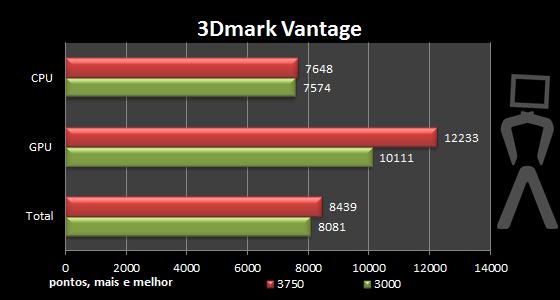 [Analise] AMD Athlon II X4 640 3dmark-oc