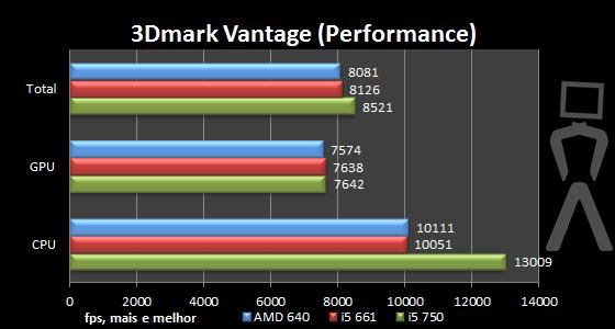 [Analise] AMD Athlon II X4 640 3dmark