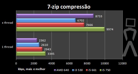 [Analise] AMD Athlon II X4 640 7zip1