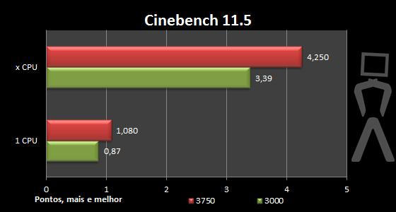 [Analise] AMD Athlon II X4 640 Cinebench11-oc