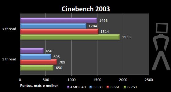 [Analise] AMD Athlon II X4 640 Cinebench2003-1