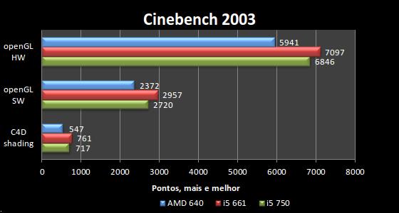 [Analise] AMD Athlon II X4 640 Cinebench2003-2