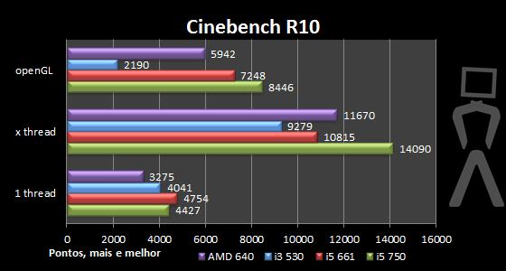 [Analise] AMD Athlon II X4 640 Cinebenchr10