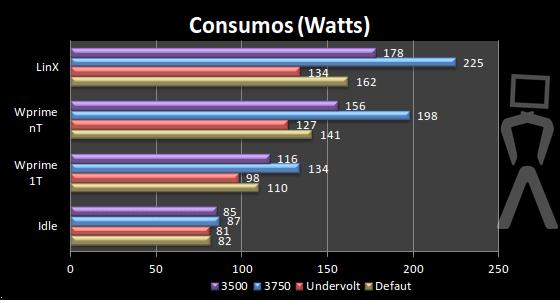 [Analise] AMD Athlon II X4 640 Consumos1