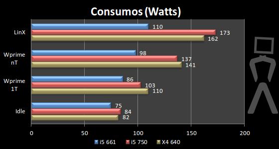[Analise] AMD Athlon II X4 640 Consumos2