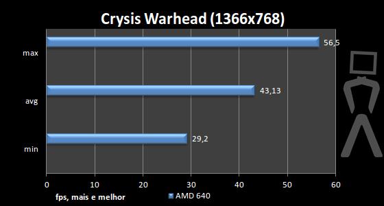 [Analise] AMD Athlon II X4 640 Crysis-1366
