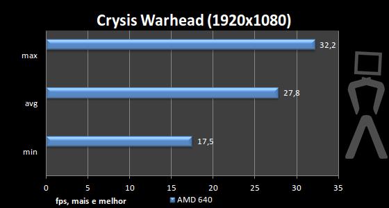 [Analise] AMD Athlon II X4 640 Crysis-1920