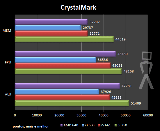 [Analise] AMD Athlon II X4 640 Crystalmark-1