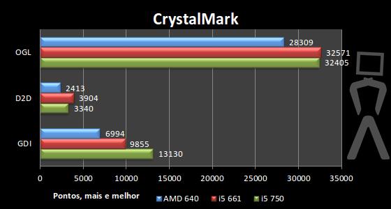 [Analise] AMD Athlon II X4 640 Crystalmark-2