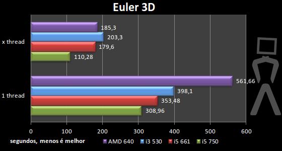 [Analise] AMD Athlon II X4 640 Euler3d