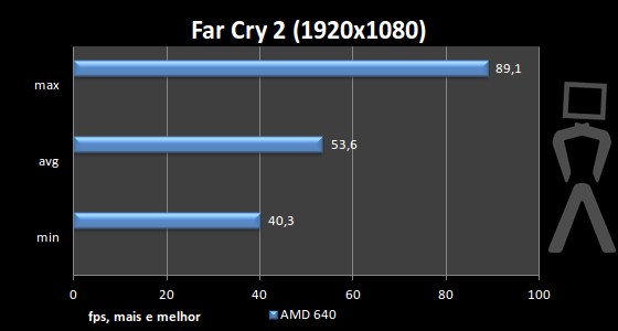 [Analise] AMD Athlon II X4 640 Farcry-1920