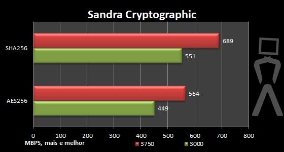 [Analise] AMD Athlon II X4 640 Sandra-oc