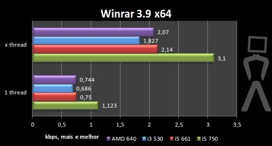 [Analise] AMD Athlon II X4 640 Winrar
