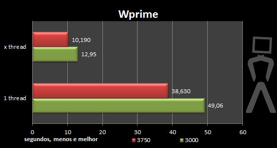 [Analise] AMD Athlon II X4 640 Wprime-oc