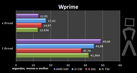 [Analise] AMD Athlon II X4 640 Wprime