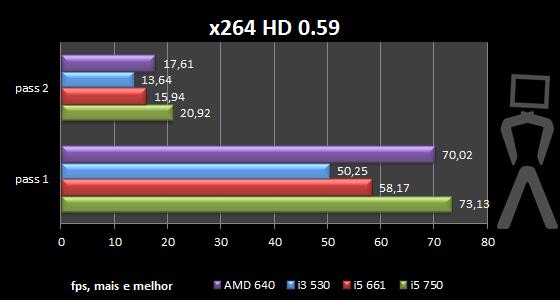 [Analise] AMD Athlon II X4 640 X264