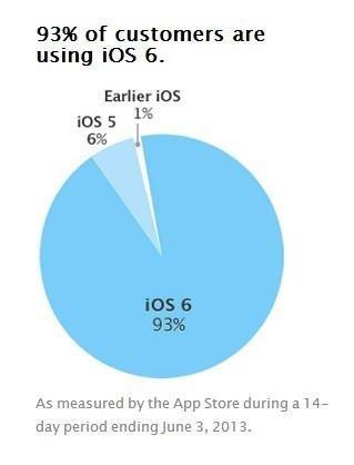 Utilização do iOS