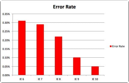 Internet Explorer error rate