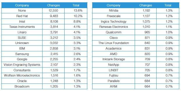 Contribuidores do linux