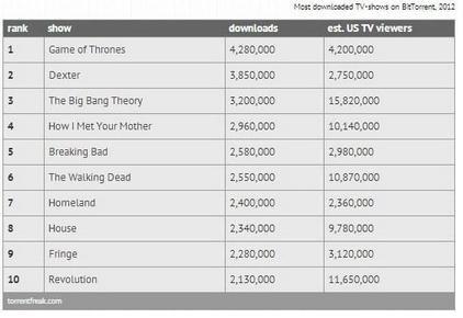 Séries pirateadas em 2012
