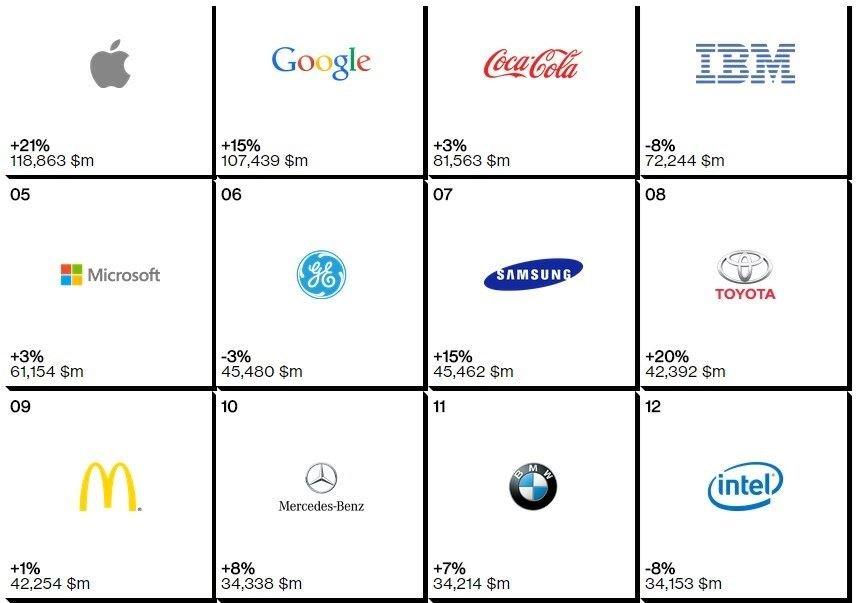 marcas valiosas mundo