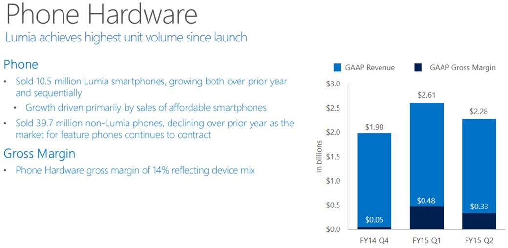 Microsoft lumia vendas