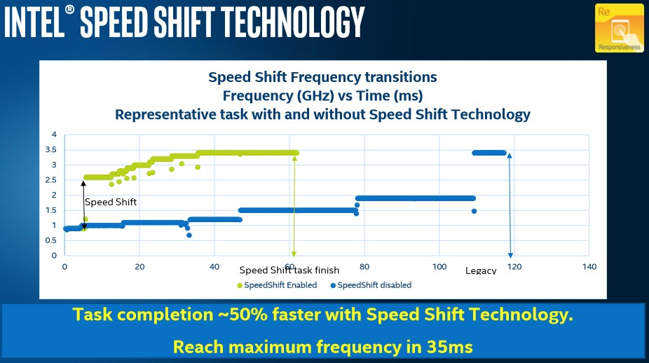 intel speed shift