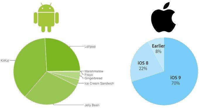 utilização android ios