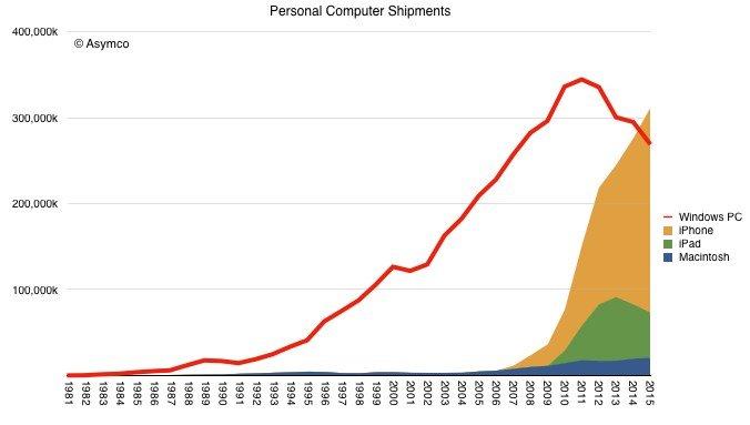 taxa utilização sistemas operativos