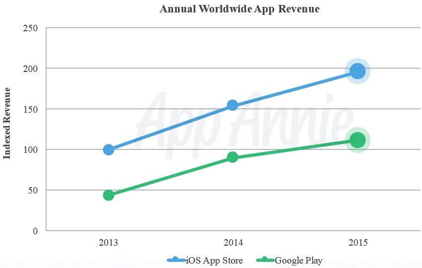 lucros das lojas de apps