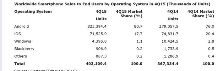 dados sistema operativo