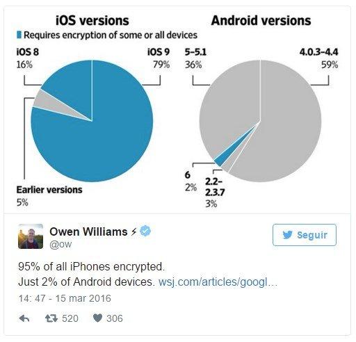 android encriptação