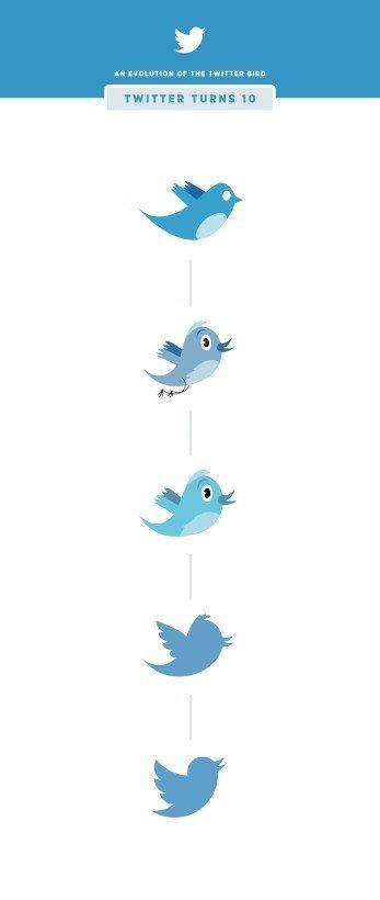 twitter logotipos