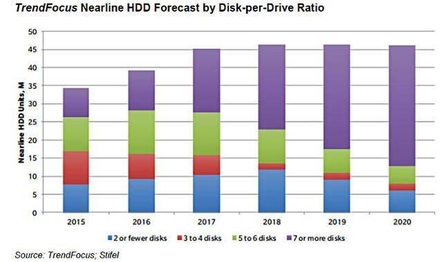 Aumento da capacidade nos discos rígidos ao longo dos anos