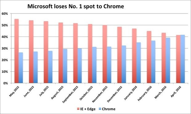 Chrome no mercado