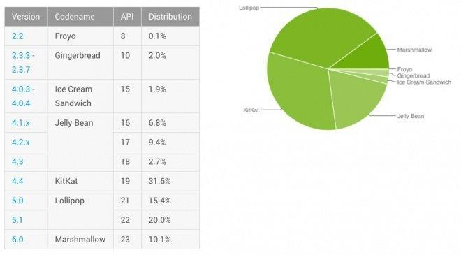 Taxa de utilização do Android no mercado