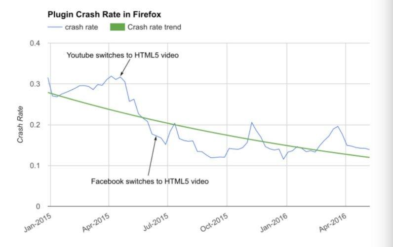 Falhas no Firefox