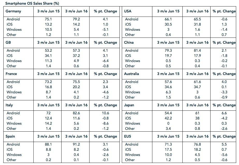 dados das vendas