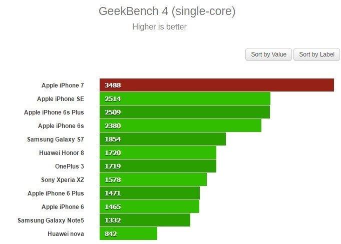 iphone 7 em benchmark