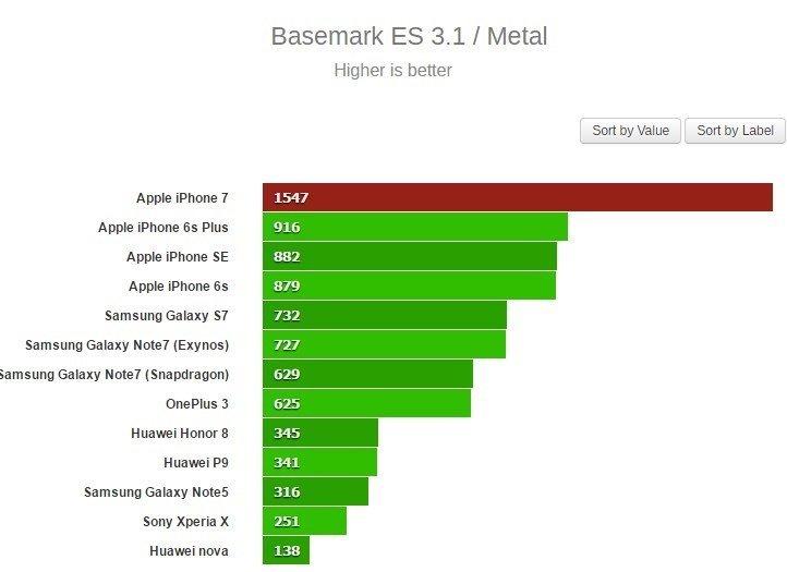 teste de benchmark