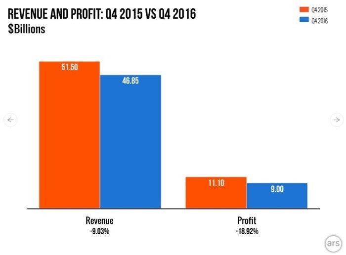 gráficos com dados de receitas e lucros da Apple
