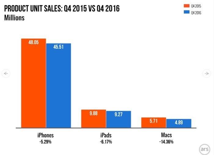 Gráfico com dados sobre as vendas