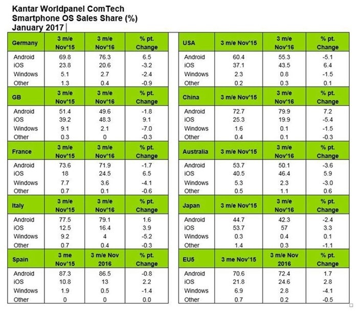 dados completos da tabela de vendas