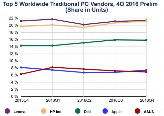 gráfico das vendas por fabricante
