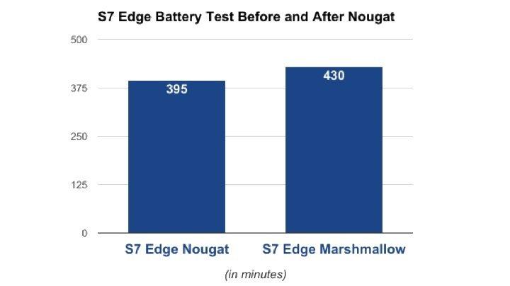 teste realizado ao s7 edge