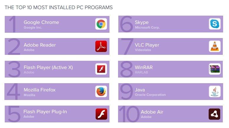 gráfico das apps instaladas