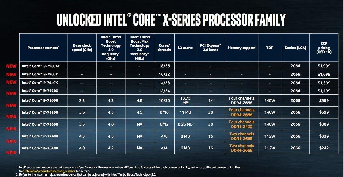 modelos dos processadores
