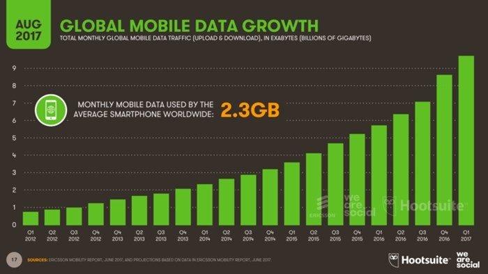 dados móveis utilizados
