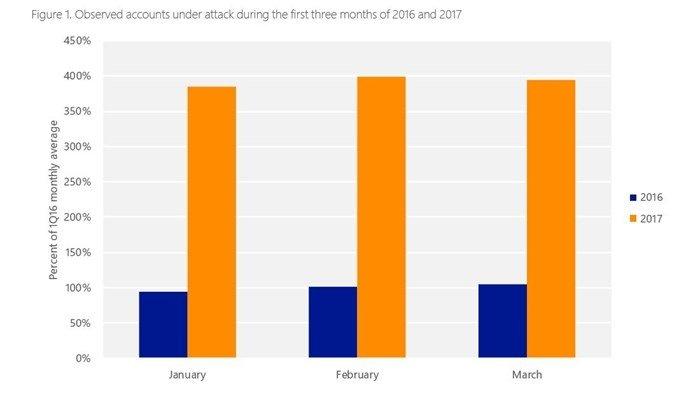 dados dos ataques